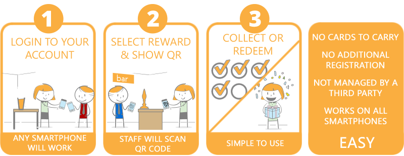 How loyalty scheme works